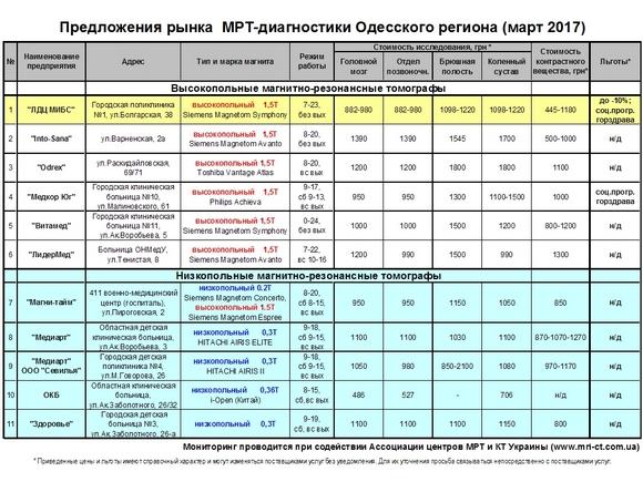 Цены на МРТ в Одессе, 2016